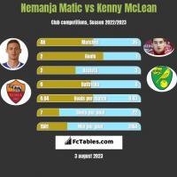 Nemanja Matić vs Kenny McLean h2h player stats