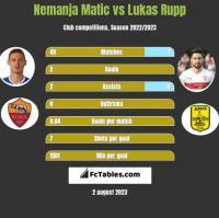 Nemanja Matić vs Lukas Rupp h2h player stats