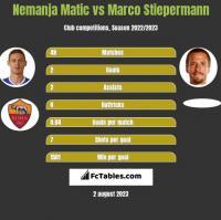 Nemanja Matić vs Marco Stiepermann h2h player stats