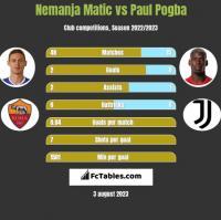 Nemanja Matic vs Paul Pogba h2h player stats