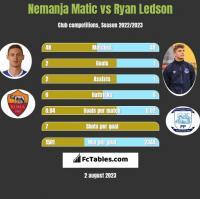 Nemanja Matic vs Ryan Ledson h2h player stats