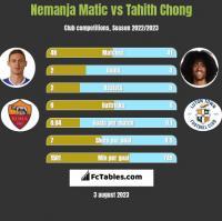 Nemanja Matic vs Tahith Chong h2h player stats