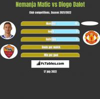 Nemanja Matic vs Diogo Dalot h2h player stats