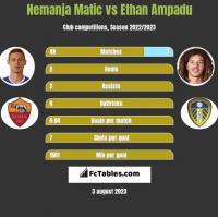 Nemanja Matic vs Ethan Ampadu h2h player stats