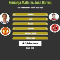 Nemanja Matic vs Josh Harrop h2h player stats