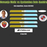 Nemanja Matic vs Ayotomiwa Dele-Bashiru h2h player stats
