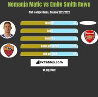Nemanja Matic vs Emile Smith Rowe h2h player stats