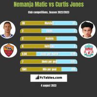 Nemanja Matić vs Curtis Jones h2h player stats