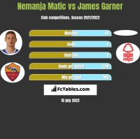 Nemanja Matic vs James Garner h2h player stats