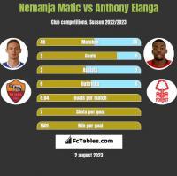 Nemanja Matic vs Anthony Elanga h2h player stats