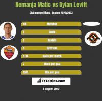 Nemanja Matic vs Dylan Levitt h2h player stats