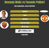Nemanja Matic vs Facundo Pellistri h2h player stats