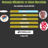 Nemanja Mihajlovic vs Adam Marciniak h2h player stats