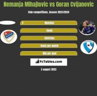 Nemanja Mihajlovic vs Goran Cvijanovic h2h player stats