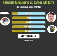 Nemanja Mihajlovic vs James McGarry h2h player stats