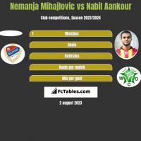 Nemanja Mihajlovic vs Nabil Aankour h2h player stats