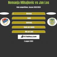 Nemanja Mihajlovic vs Jan Los h2h player stats