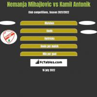 Nemanja Mihajlovic vs Kamil Antonik h2h player stats