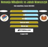 Nemanja Mihajlovic vs Jakub Wawszczyk h2h player stats