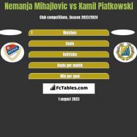 Nemanja Mihajlovic vs Kamil Piatkowski h2h player stats