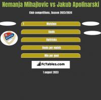 Nemanja Mihajlovic vs Jakub Apolinarski h2h player stats
