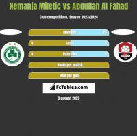 Nemanja Miletic vs Abdullah Al Fahad h2h player stats