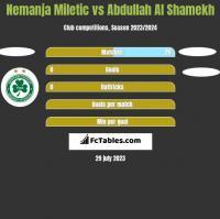 Nemanja Miletic vs Abdullah Al Shamekh h2h player stats