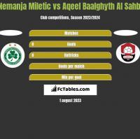 Nemanja Miletic vs Aqeel Baalghyth Al Sahbi h2h player stats