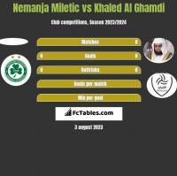 Nemanja Miletic vs Khaled Al Ghamdi h2h player stats