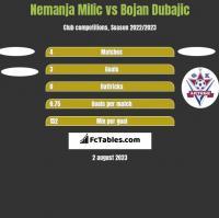 Nemanja Milic vs Bojan Dubajic h2h player stats