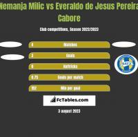 Nemanja Milic vs Everaldo de Jesus Pereira Cabore h2h player stats