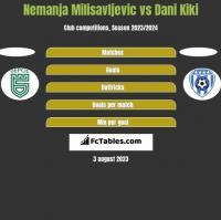 Nemanja Milisavljevic vs Dani Kiki h2h player stats
