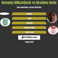 Nemanja Milisavljevic vs Ibrahima Conte h2h player stats