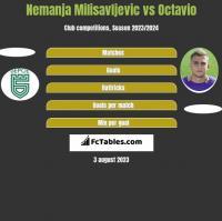 Nemanja Milisavljevic vs Octavio h2h player stats