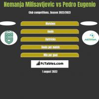 Nemanja Milisavljevic vs Pedro Eugenio h2h player stats