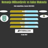 Nemanja Milisavljevic vs Gaius Makouta h2h player stats