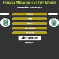 Nemanja Milisavljevic vs Yaya Meledje h2h player stats
