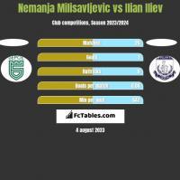 Nemanja Milisavljevic vs Ilian Iliev h2h player stats