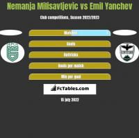 Nemanja Milisavljevic vs Emil Yanchev h2h player stats