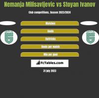 Nemanja Milisavljevic vs Stoyan Ivanov h2h player stats