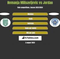 Nemanja Milisavljevic vs Jordao h2h player stats