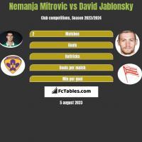 Nemanja Mitrovic vs David Jablonsky h2h player stats