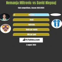 Nemanja Mitrovic vs David Niepsuj h2h player stats