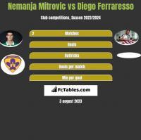 Nemanja Mitrovic vs Diego Ferraresso h2h player stats