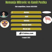 Nemanja Mitrovic vs Kamil Pestka h2h player stats