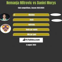 Nemanja Mitrovic vs Daniel Morys h2h player stats