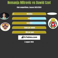 Nemanja Mitrovic vs Dawid Szot h2h player stats