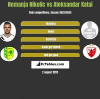 Nemanja Nikolic vs Aleksandar Katai h2h player stats