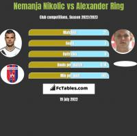Nemanja Nikolic vs Alexander Ring h2h player stats