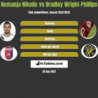 Nemanja Nikolic vs Bradley Wright-Phillips h2h player stats